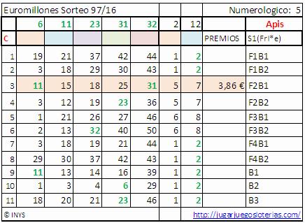 premios loterias semana 48-16