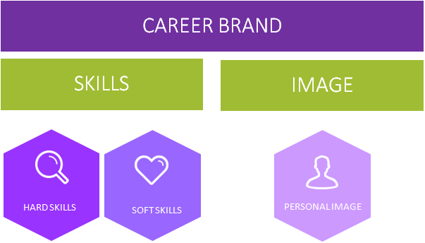 Career Brand Components