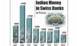 Swiss banks