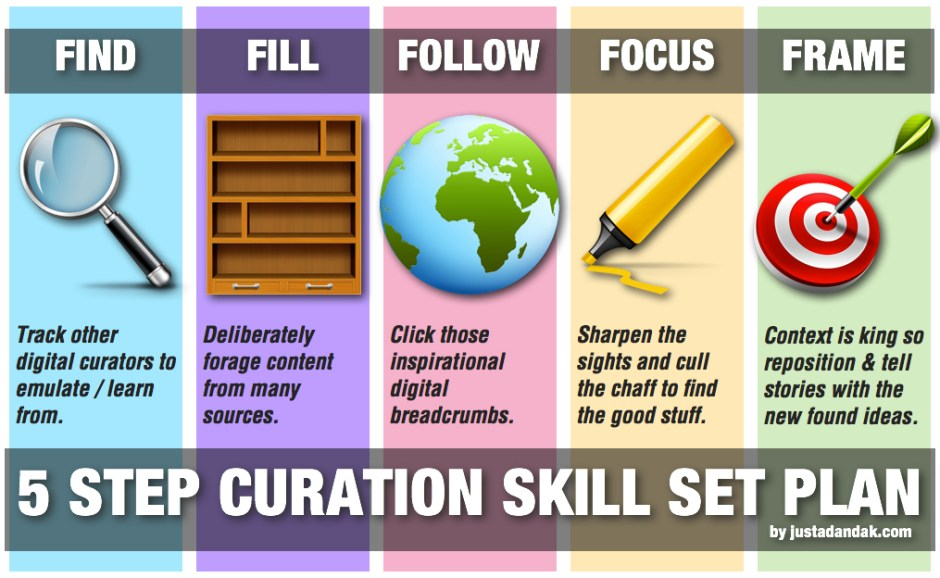5 step curation skillset plan