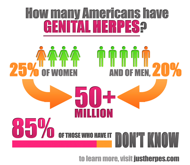 Does genital herpes spread through eating or drinking after someone 3