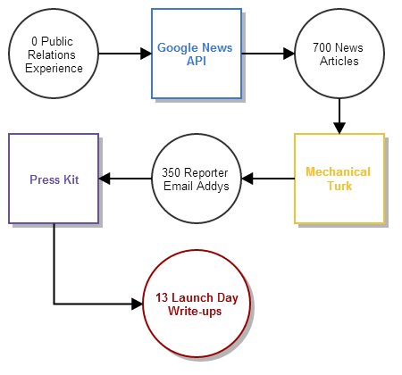Getting Launch Press for your Startup