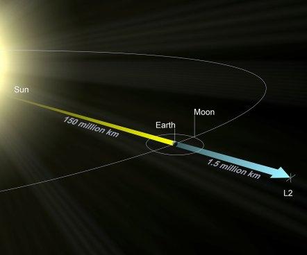 Orbit of James Webb Space Telescope