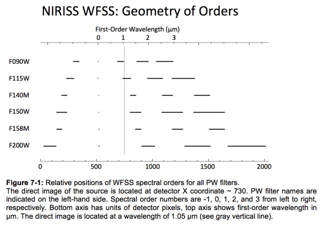 WFSS_ordersgeometry