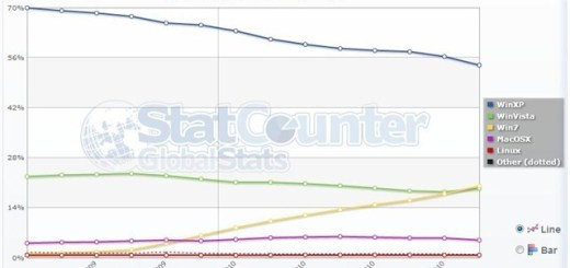 Statistika Windows