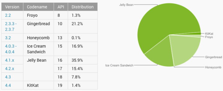 Androidi statistika