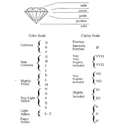 Small Crop Of Diamond Clarity Chart