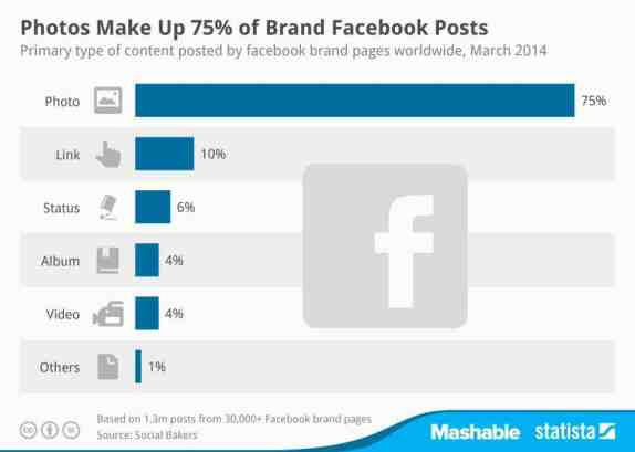 75% of Brands' Facebook Posts Are Photos