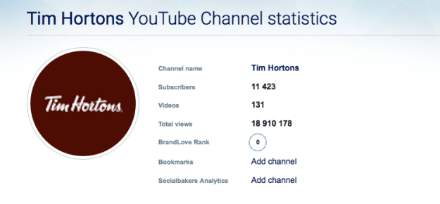 Tim Horton's YouTube Stats Page