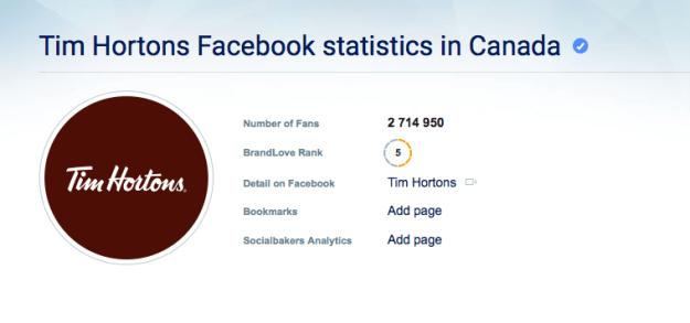 Tim Horton's Facebook Stats (Canada)