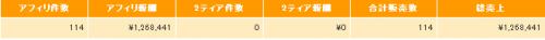 2014 08 19 014057 e1408380199265 インフォトップ単体での売り上げが100万円を超えました!