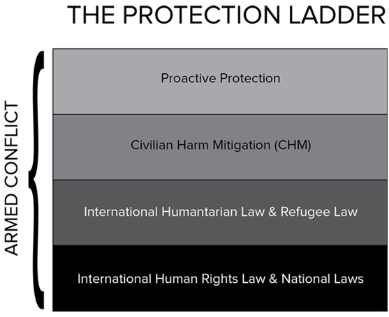 the-protection-ladder