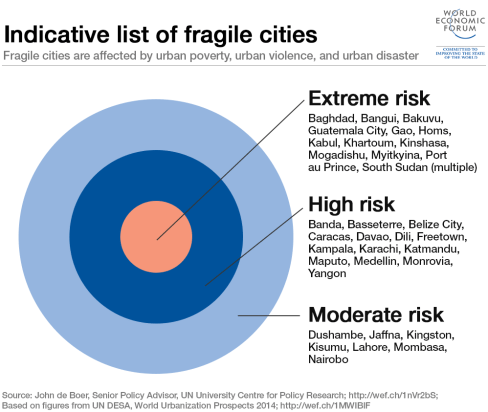 Indicative list of fragile cities