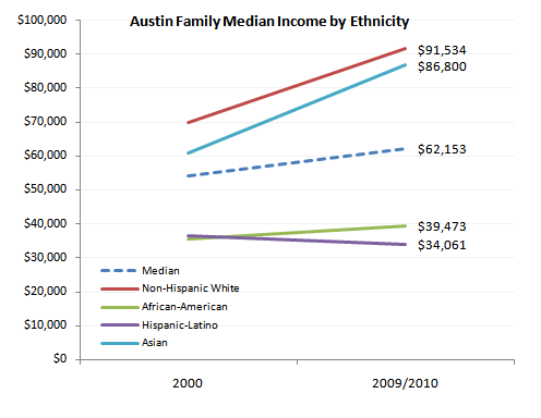 A chart of family median income in Austin, TX