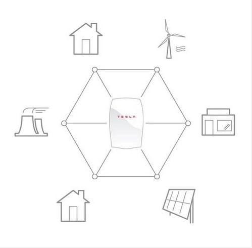 energia ecologica tesla