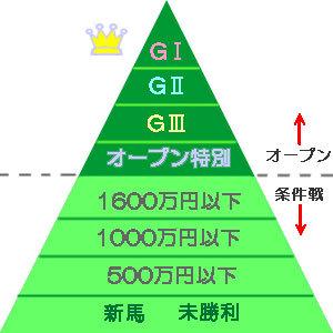 クラス階層図