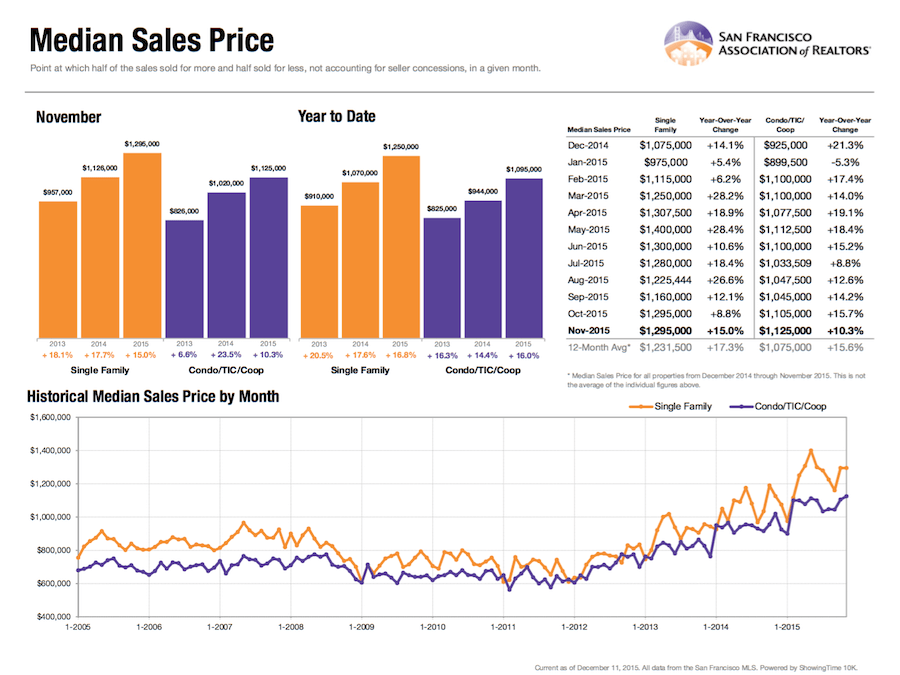 What the Data Shows for San Francisco's Real Estate Market in November 2015