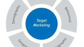 Why you choose a Target market niche