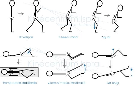 Basisoefeningen voor been en romp stabiliteit en kracht na ACL repair