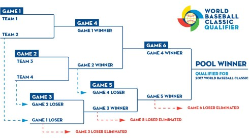 Pools and Venues for 2016 WBCQ.