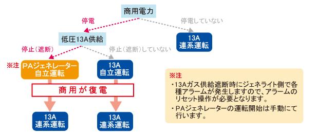 gene_lite_chart