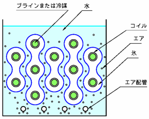 外融式特長1