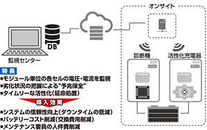 大型蓄電池の究極の予防保全システム(特許出願中)