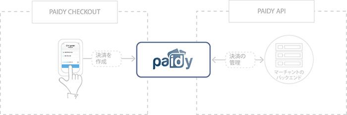 paidy02