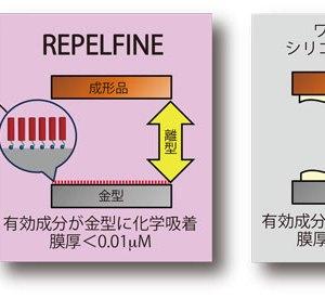 新規フッ素系高機能離型剤リペルファイン