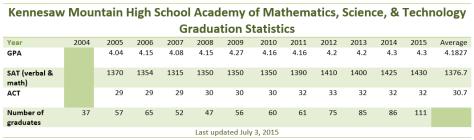 GradStats2015
