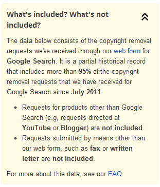 Google's DMCA Disclaimer
