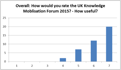 How would you rate the UK Knowledge Mobilisation Forum 2015? - How Useful?