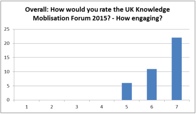 How would you rate the UK Knowledge Mobilisation Forum 2015? - How engaging?