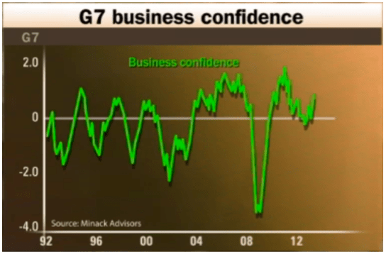 G7 Business Confience