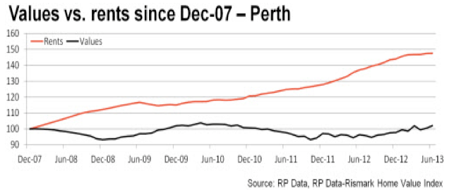 Rents Vs Prices - Perth