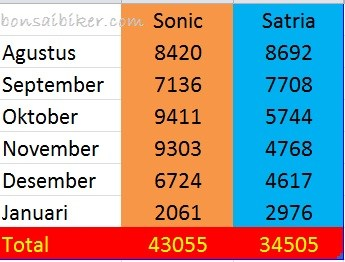 DATA Aisi Penjualan_Sonic_vs_Satria_5_bulan_terakhir-