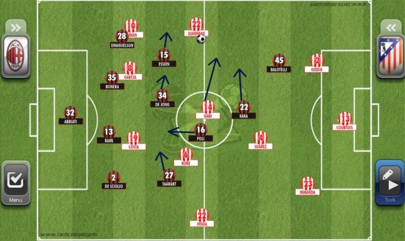 Der Ball wird auf Juanfran gespiel. Poli fällt zurück und ordnet sich ein. Essien verschiebt und verteidigt als linker Mittelfeldspieler. Es ensteht ein 4-4-1-1 mit Kaka und Balotelli  ganz vorne. Sie sollen die Verbindungen zurück kappen.