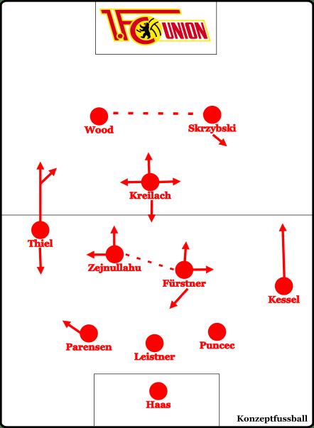 Die grundsätzliche Ausrichtung seit dem Spiel in Heidenheim
