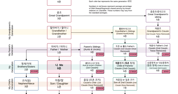 Korean Family Relative Chart Diagram GyeChonbup 게촌법