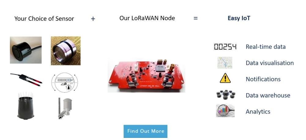 Custom Hardware