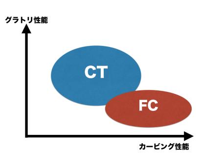 CTとFCの性能比較