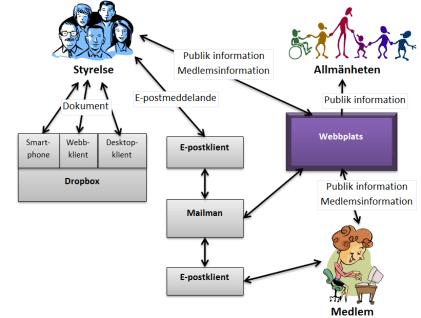 kontextdiagram webbplats