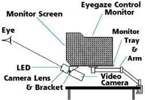 Working of Eyegaze System