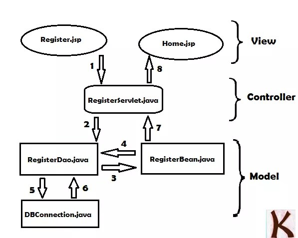 Model View Controller design pattern implementation in Java