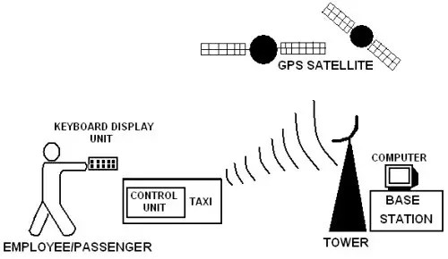 Stage 3 of  Vehicle Monitoring and Security System