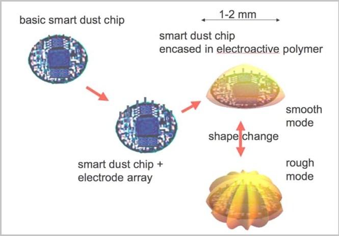 smart dust process