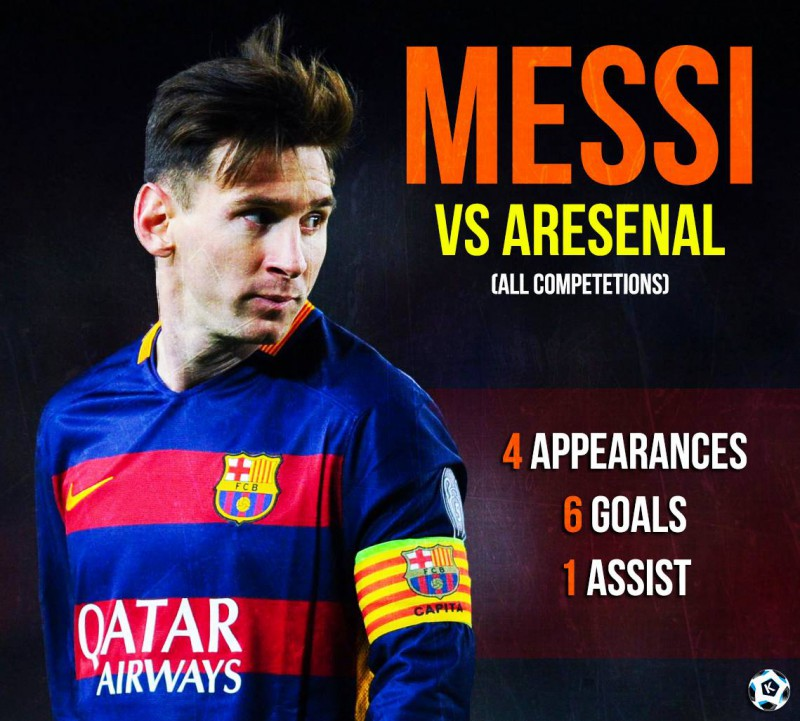 Messis Record against Arsenal