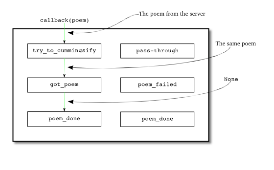 Figure 22: when we download a poem and cummingsify fails