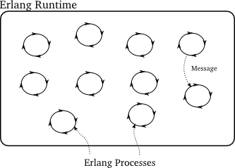 Figure 44: An Erlang program with several processes