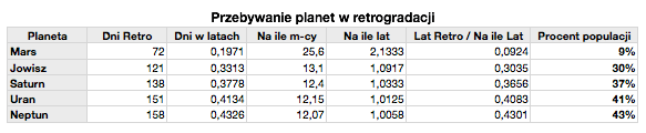 Przebywanie planet w retrogradacji